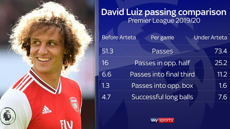 Luiz is now far more involved in Arsenal's build-up play