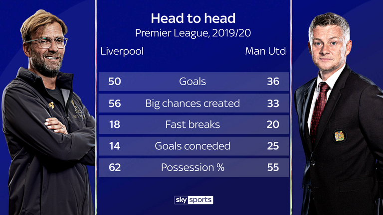 In addition to collecting nearly twice as many points this season, Liverpool have also conceded almost half as many goals