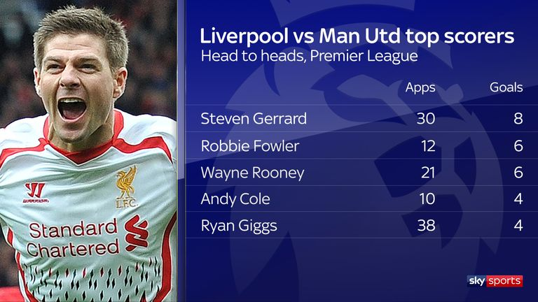 Steven Gerrard remains the top scorer in Premier League contests between Liverpool and Manchester United