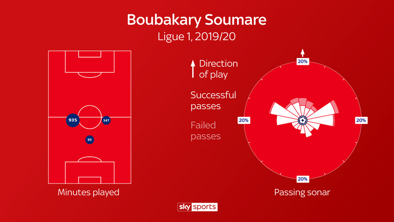 Soumare has a high passing accuracy and typically passes to wider areas