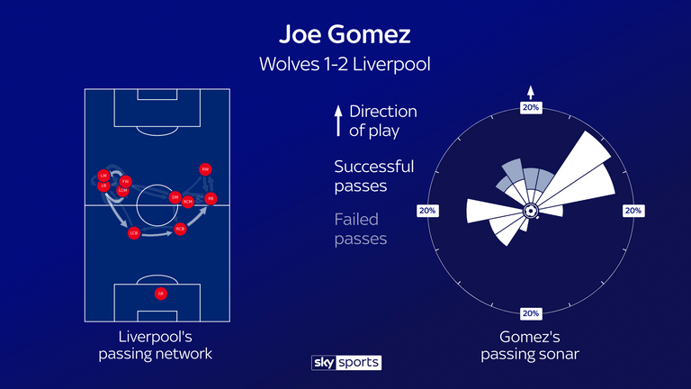 Gomez's passing involvement in Liverpool's win over Wolves at Molineux