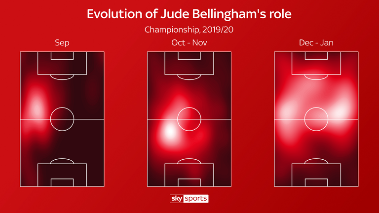 Bellingham's role has evolved at Birmingham over the course of the season