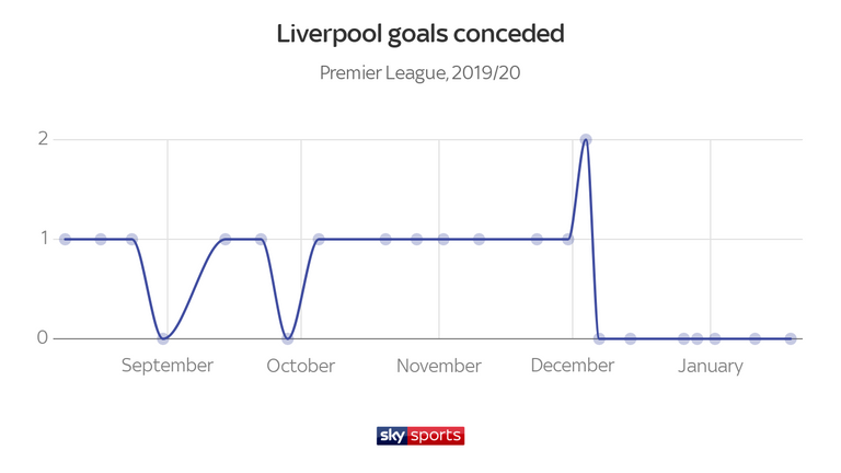 Liverpool have not conceded a goal in seven successive Premier League games, since shipping two in the 5-2 win against Everton in early December
