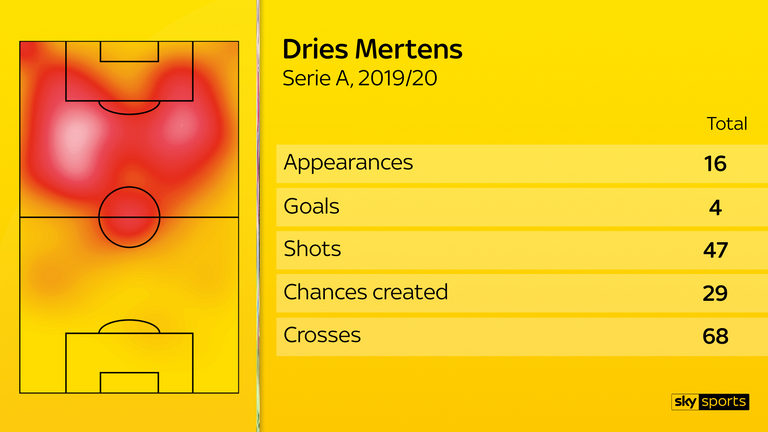 From 16 appearances in Serie A this season, Mertens has scored four goals from 47 shots, with above-average numbers for touches in the opposition box and crosses attempted