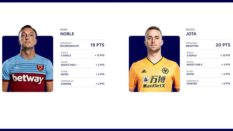 Mark Noble and Diogo Jota make their way into the top 10 individual performances in Fantasy Football
