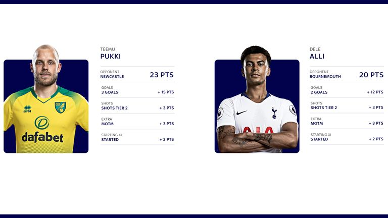 Teemu Pukki started the season in fine fashion, while Dele Alli has found his form more recently