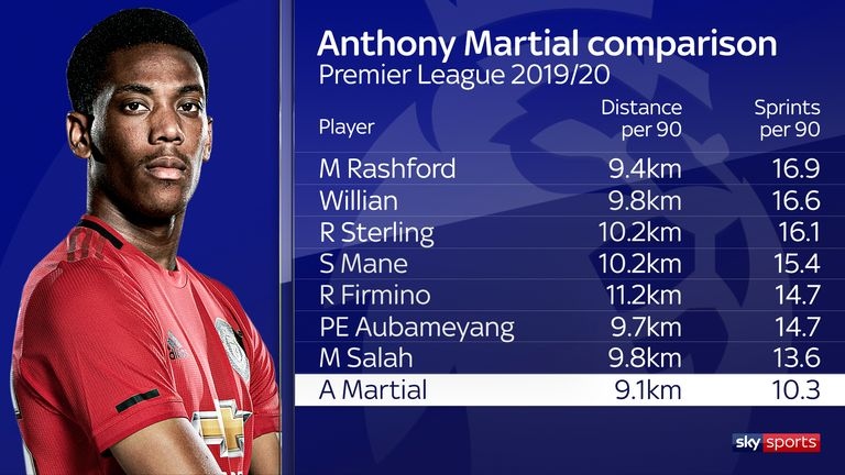 Martial's running stats are still lower than they should be