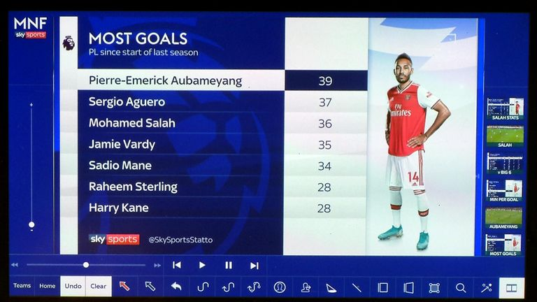 Aubameyang has more Premier League goals than any player since the start of last season
