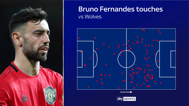 Fernandes' touch map in his debut performance for Manchester United