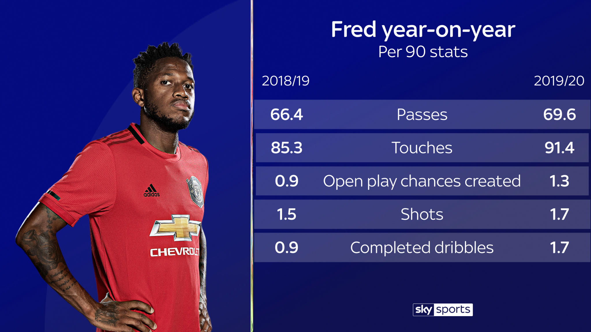 Fred's form at Manchester United: How he turned it all around | Football  News | Sky Sports