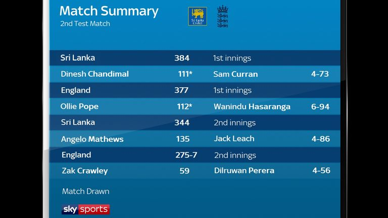 The summary after day five of the second Virtual Test in Colombo