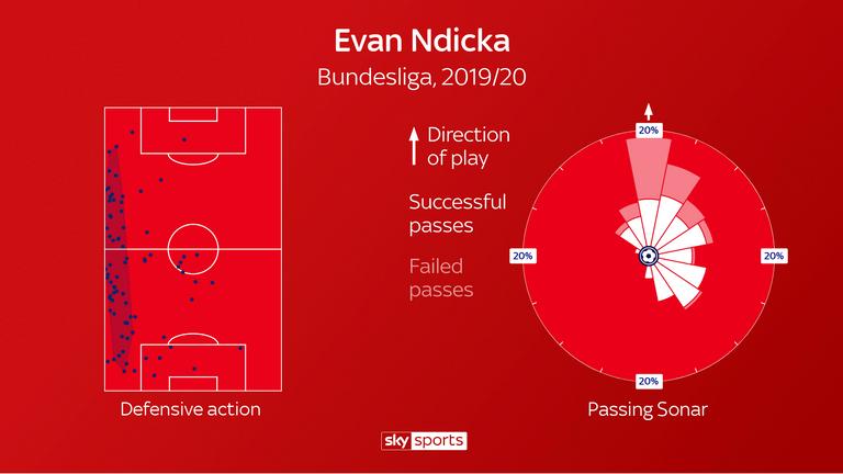 El área gris muestra el área de acción defensiva habitual de Ndicka durante esta temporada.