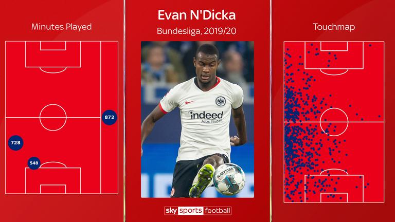 Evan Ndicka: ¿Quién es el objetivo del Arsenal y el Liverpool? El | Noticias de futbol 3