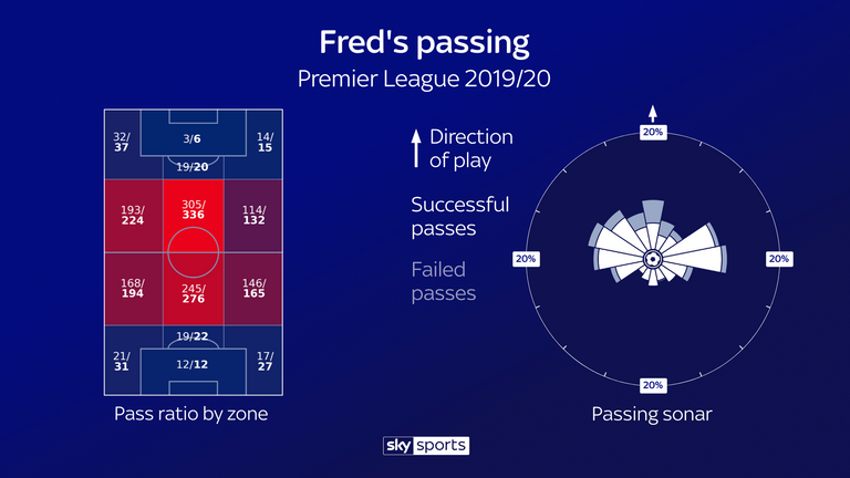 Fred's passing ratio by zone and his passing sonar for United this season
