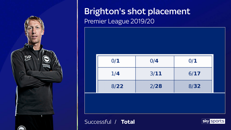 Brighton's shot placement in the Premier League this season under Potter