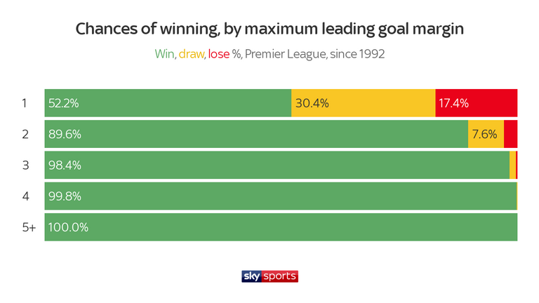 A one-goal lead is far more vulnerable than a two-goal advantage