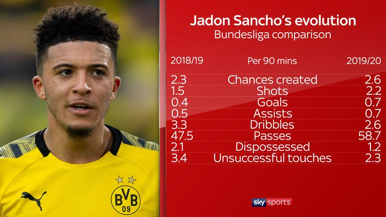 Sancho has become more efficient this season