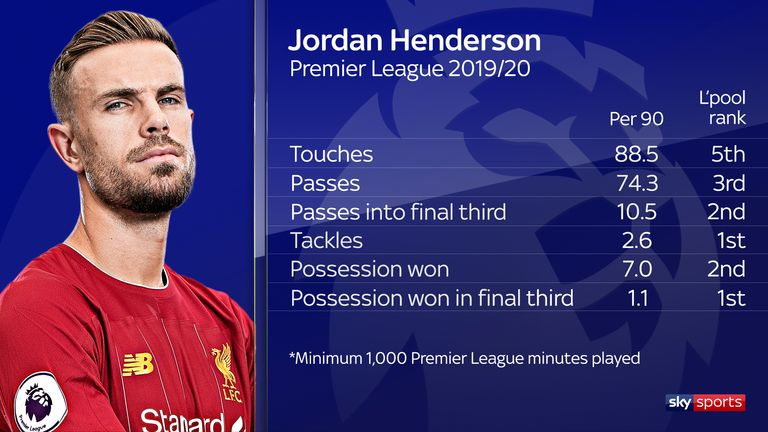 Jordan Henderson is important to Liverpool with and without the ball