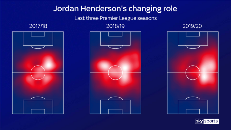 Jorden Henderson has moved to the right side of the midfield three