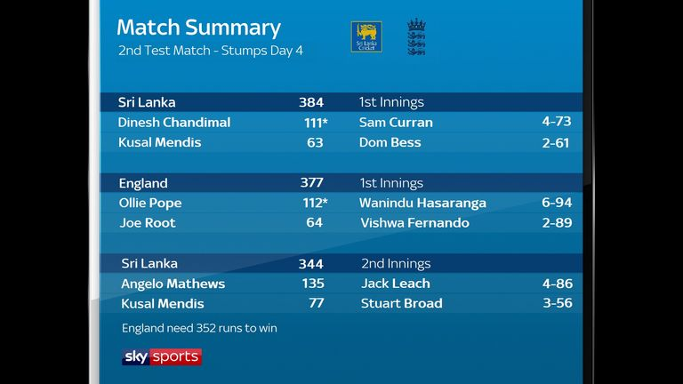 The summary after day four of the second Virtual Test in Colombo