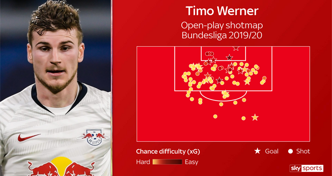 Dietmar Hamann claims Liverpool should NOT sign Timo Werner this summer