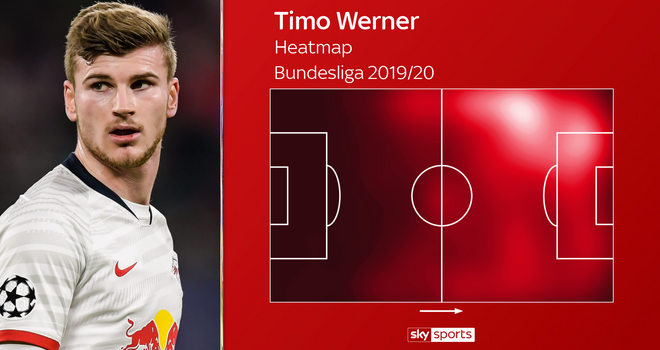 Werner not right for Liverpool, says former midfielder Hamann