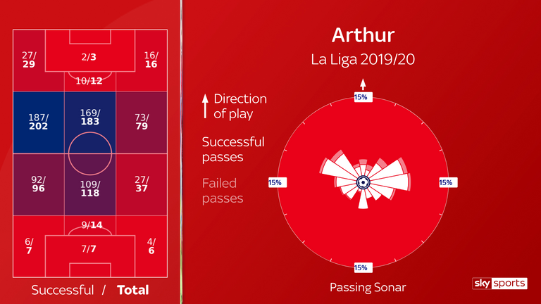 Arthur's passing locations by zone and his sonar for Barcelona this season