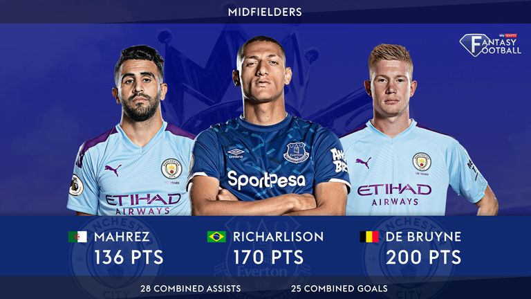 Kevin De Bruyne is the most expensive but the highest scoring midfielder in Fantasy Football