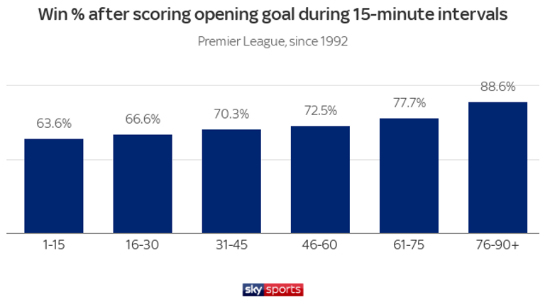The earlier a team scores an opening goal, the less likely their chances of winning the game