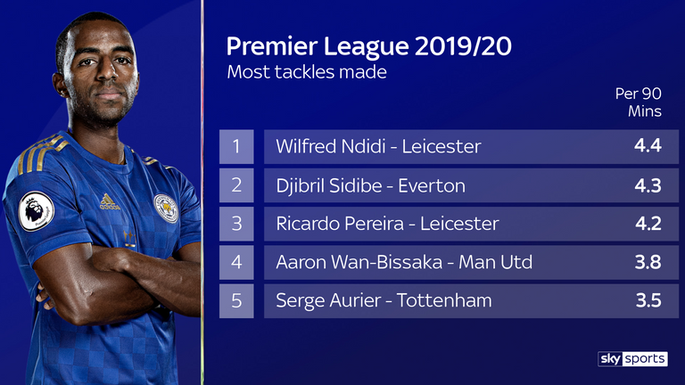 Only two players have made more tackles per 90 than Ricardo Pereira