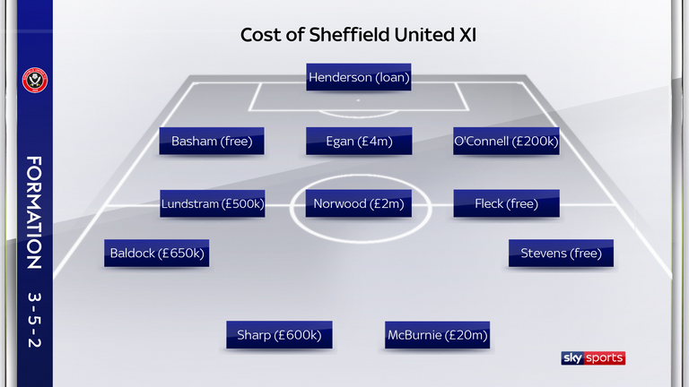 Sheffield United's most recent starting line-up cost under £30m
