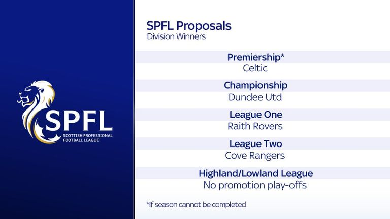 If the season cannot be completed, Celtic would be crowned Scottish Premiership champions, according to the current SPFL proposal going to vote