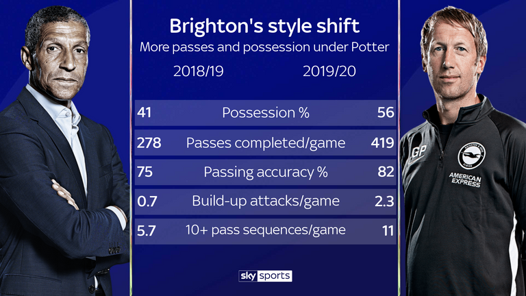 Graham Potter has transformed Brighton's style from last season