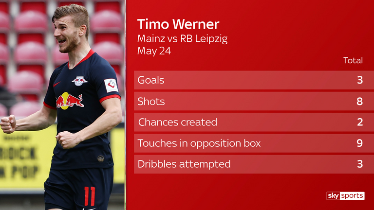Timo Werner impressed against Mainz and faces Hertha Berlin next
