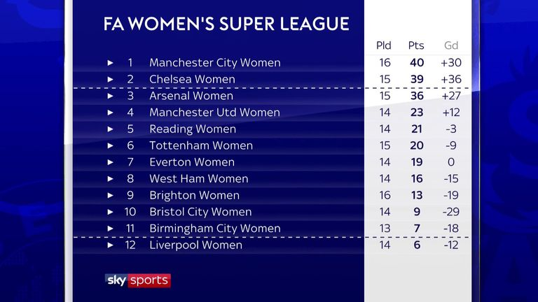 The WSL table as it stands