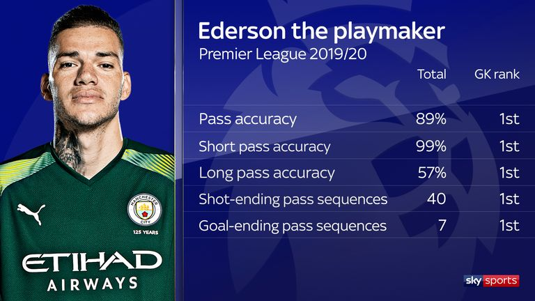 Ederson boasts impressive passing stats in the Premier League