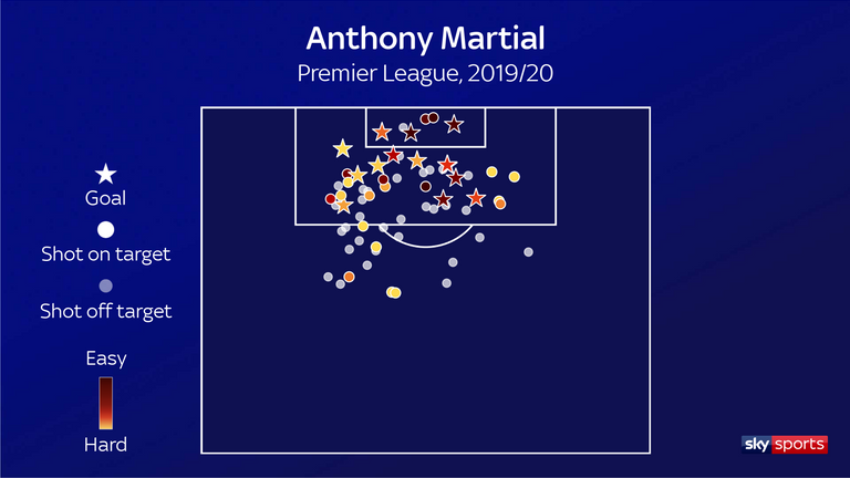 Anthony Martial's shot map in the Premier League this season; Ole Gunnar Solskjaer has been working on helping the forward get in the right positions in the box