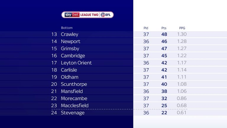 Bottom half of the final League Two standings after curtailment of 2019/20 season