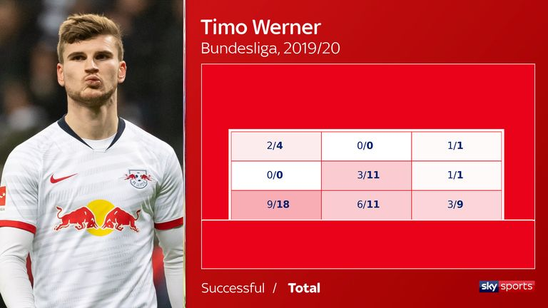 Timo Werner has scored half of his attempts on target in the bottom-left corner in the Bundesliga this season