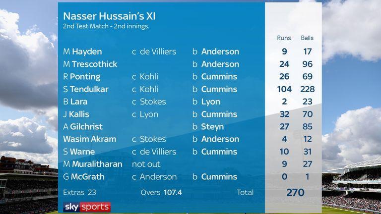 Tendulkar was the only batsman to pass 32