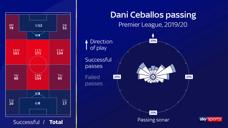 Ceballos has primarily looked for progressive passes to wide areas, or give-and-gos, from central midfield in the opposition half