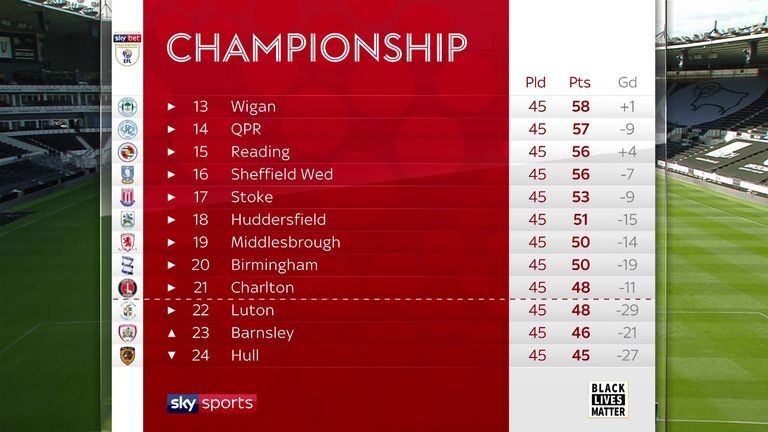 Wigan are to be deducted 12 points after the games are over on Wednesday night - subject to appeal afterwards