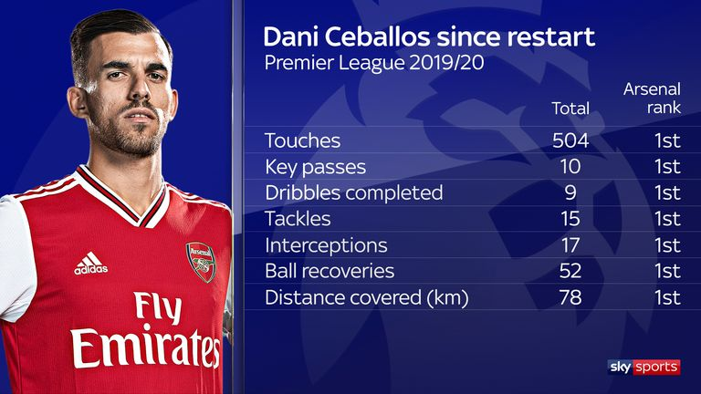 Ceballos has been key for Arsenal since the restart