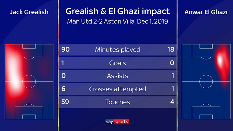 El Ghazi was injured making the assist for Grealish and was forced off minutes later