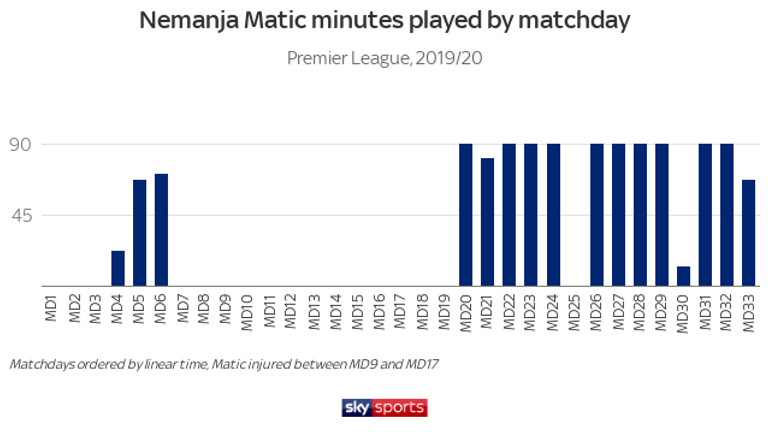Nemanja Matic suffered an injury in October and was sidelined for two months