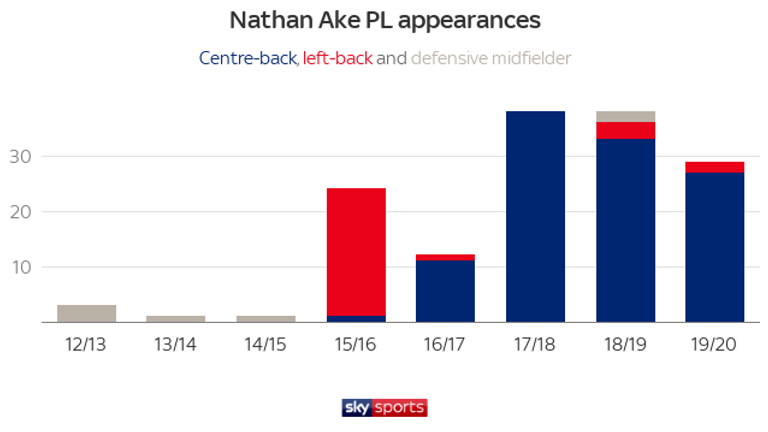 Nathan Ake's key positional transformations occurred as a left-back for Watford in 2015/16 and as a centre-back on loan at Bournemouth the following season