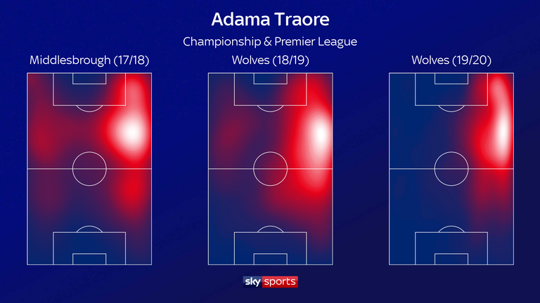 Traore worked in a more focussed area this season, primarily running the right channel and firing more crosses from in and around the corner flag - frequently finding the likes of Raul Jimenez to score