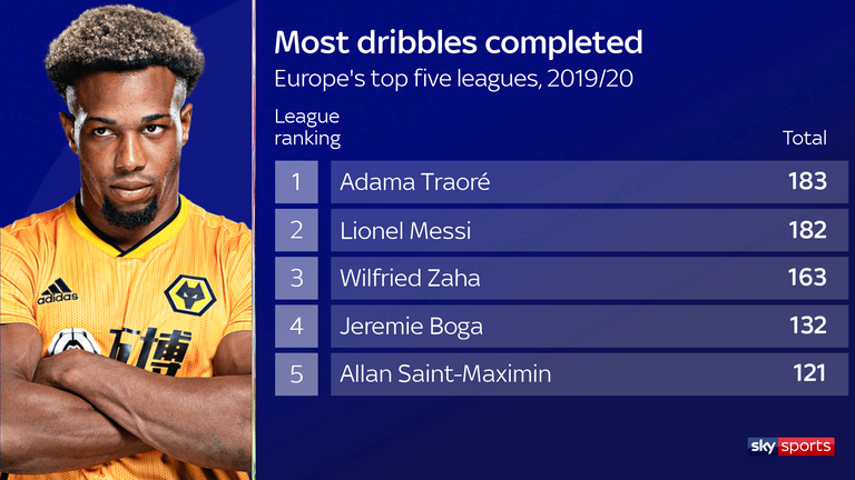 Traore completed more dribbles than Messi last season