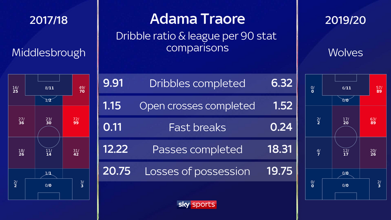 Traore completed more dribbles at Middlesbrough but now initiates more fast breaks, completes more passes and loses possession less. He also attempts more dribbles in the corner area