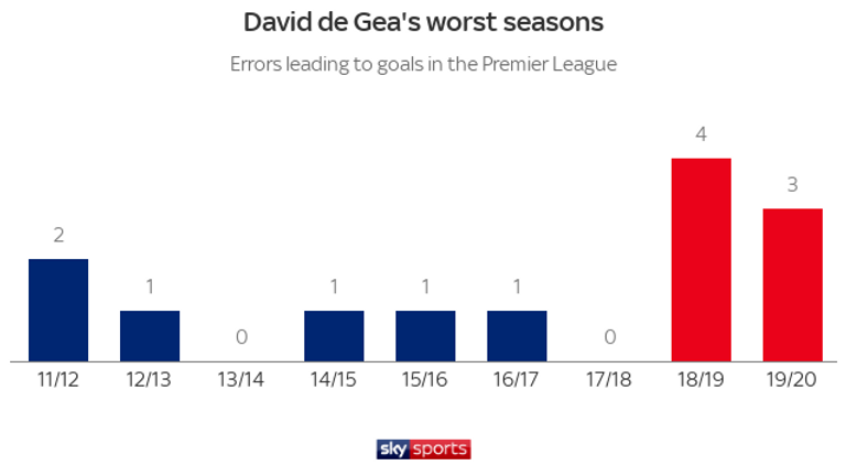 David de Gea has made seven errors leading to goals over the past two seasons in the Premier League - more than he made over the previous seven campaigns combined